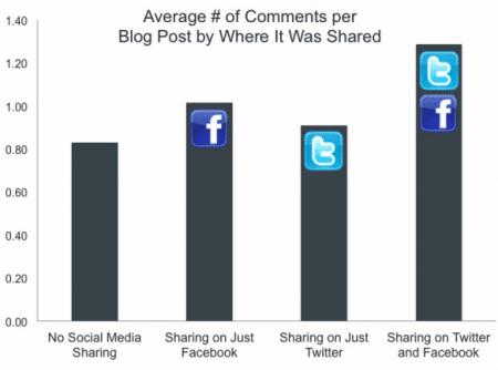 nombre-commentaires-partage-social