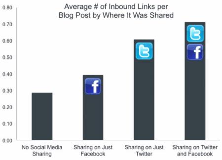 nombre-inbound-liens-partage-social