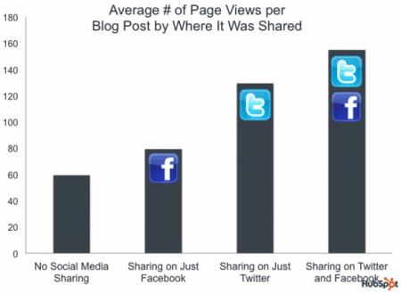 nombre-pages-vues-partage-socia