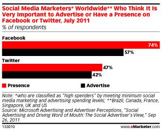 presence-versus-annonces-medias-sociaux