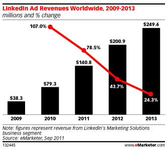 revenus-publicitaires-linkedin