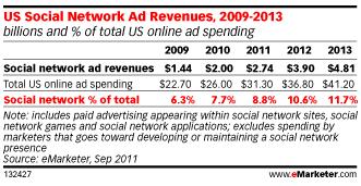 revenus-publicitaires-reseaux-sociaux-USA