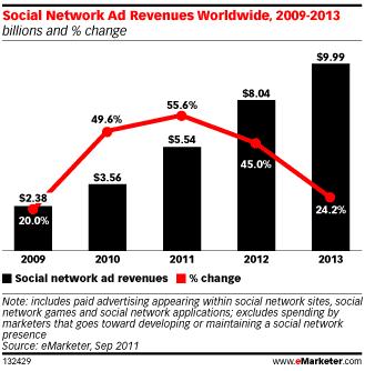 revenus-publicitaires-reseaux-sociaux