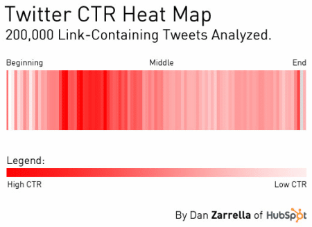 twitter-lien-position-tweet-ctr