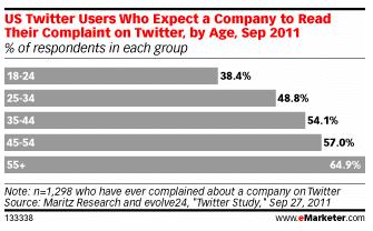 attentes-consommateurs-marques-twitter-plaintes