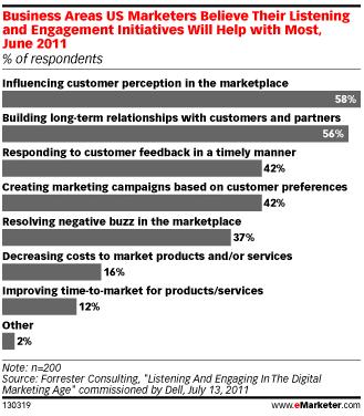attentes-marques-engagement-medias-sociaux