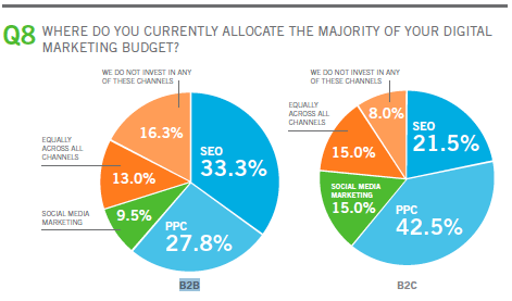 budgets-marketing-B2B-B2C-2011