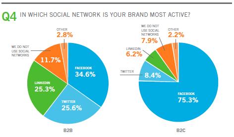 choix-reseaux-sociaux-B2B-B2C-2011