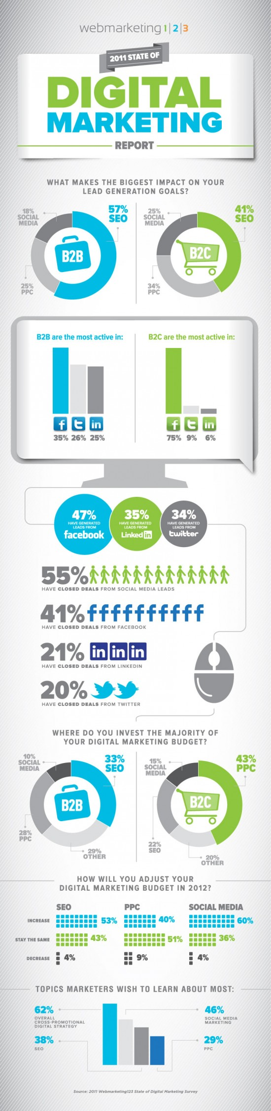 infographie-digital-marketing-B2B-B2C