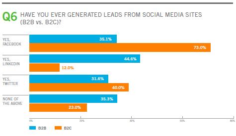 leads-reseaux-sociaux-B2B-B2C-2011