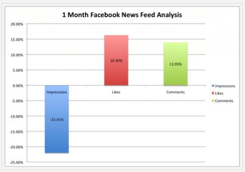 nouveau-fil-actualite-baisse-nombre-impressions-pages-facebook