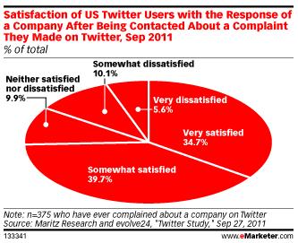 satisfaction-consommateurs-marques-twitter-plaintes