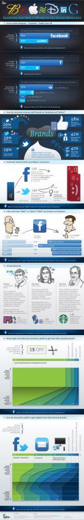 branding-medias-sociaux-infographie-400