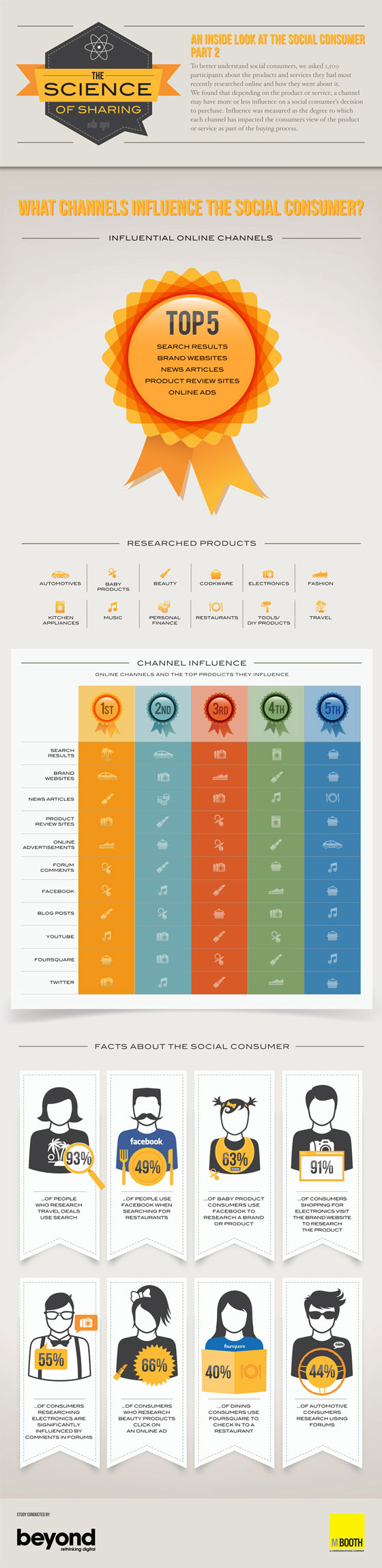 comment-influencer-le-consommateur-social-infographie-560