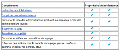 competences-administrateurs-proprietaire-pages-google-plus