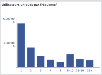 facebook-insights-utilisateurs-uniques-frequence