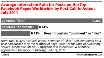 taux-engagement-call-to-action-facebook