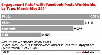 taux-engagement-type-mises-jour-facebook