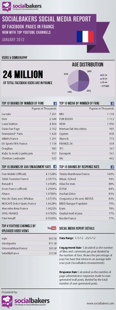 classement-pages-facebook-engagement-fans