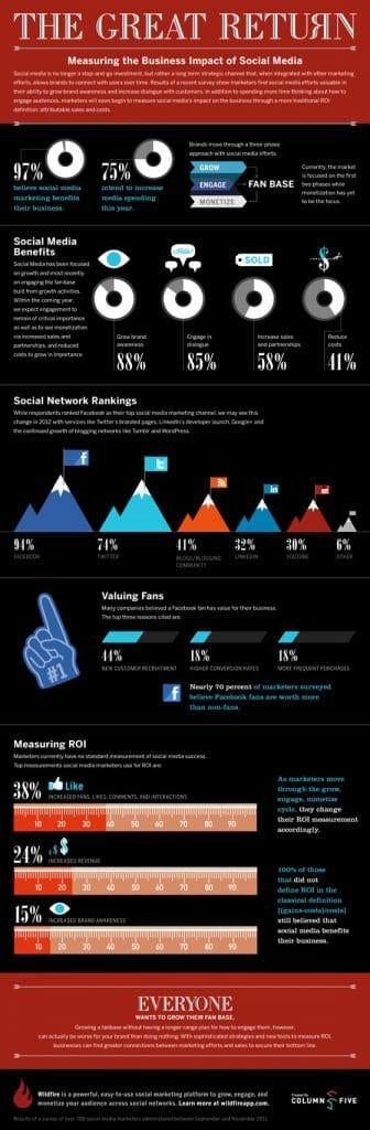 impact-medias-sociaux-entreprises