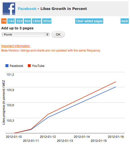 socialmedia-live-Facebook-Likes-Growth