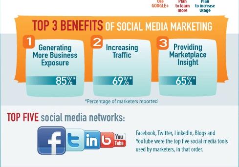 Etude Social Media Marketing 2012