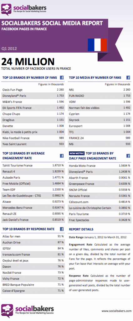 classement-pages-facebook-Socialbakers_France_Q1_2012