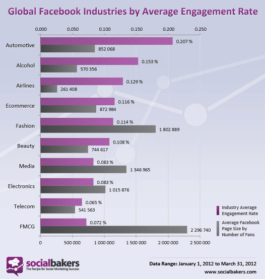taux-engagement-pages-facebook-industrie-socialbakers
