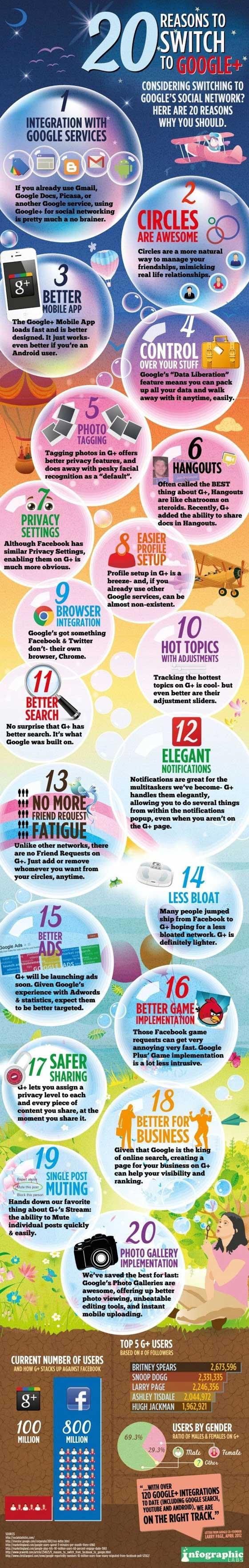 raisons-utiliser-Google-plus-infographie