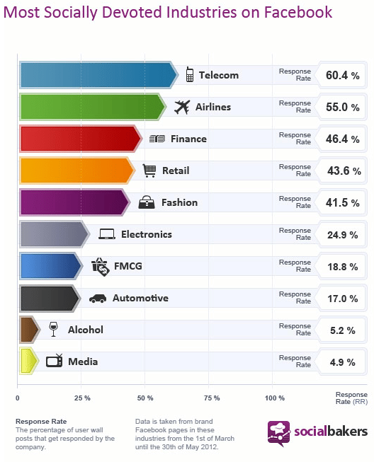 socially-devoted-socialbakers-facebook-industries