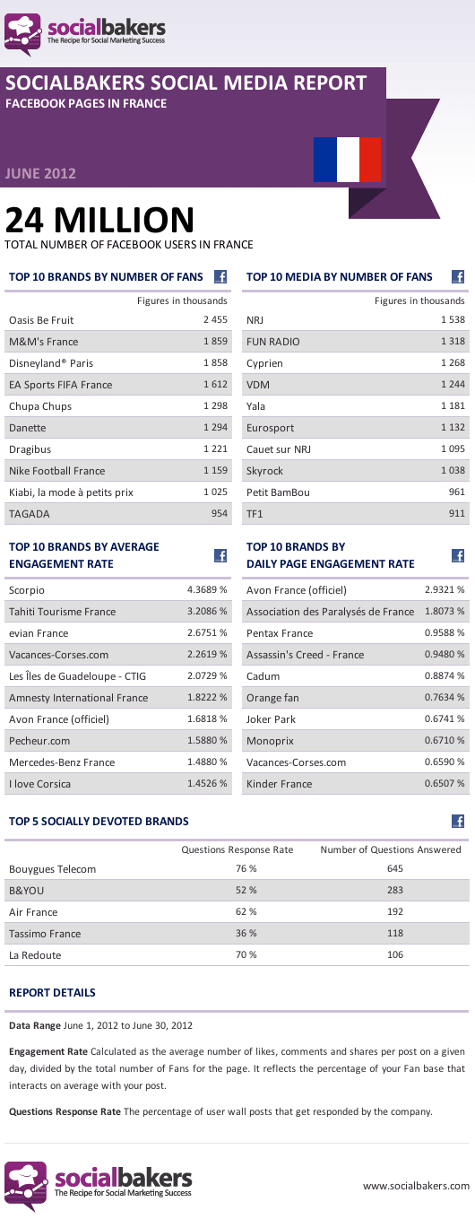 classement-pages-facebook-socialbakers-juin-2012