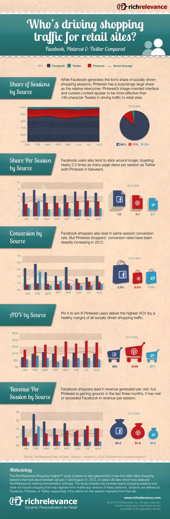RichRelevance-social-media-e-commerce-infographie