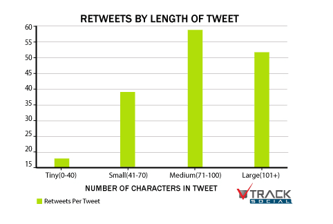 longueur-tweet-engagement-twitter