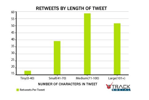 longueur-tweet-engagement-twitter