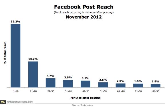 portee-reach-facebook-etude-socialbakers