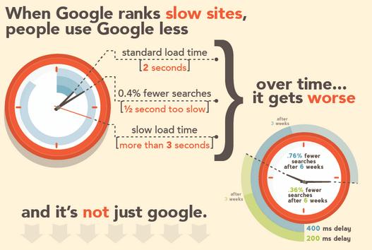 Comment Le Temps de Chargement Affecte le Référencement sur Google ?