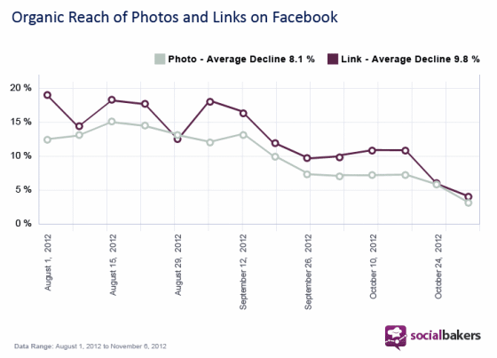 portee-reach-photos-liens-facebook-socialbakers