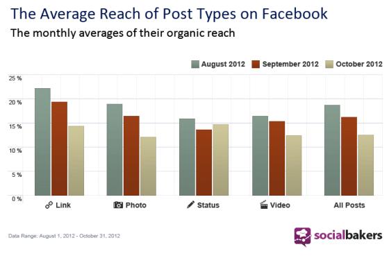 portee-reach-videos-statuts-facebook-socialbakers