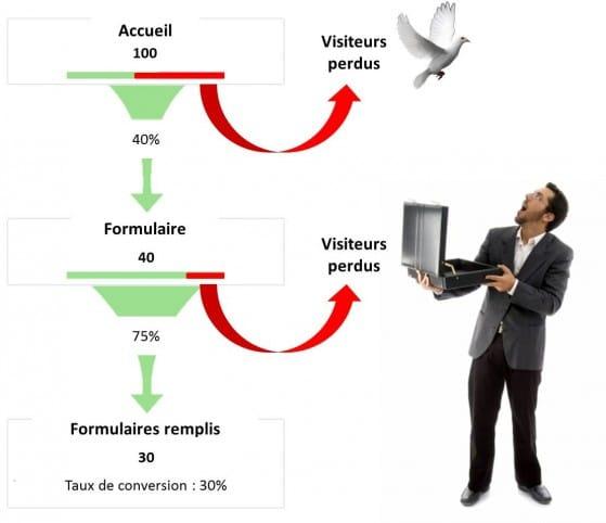 taux-transformation-e-marketing
