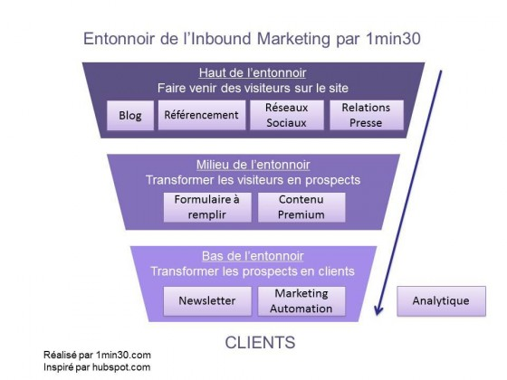 entonnoir-inbound-marketing