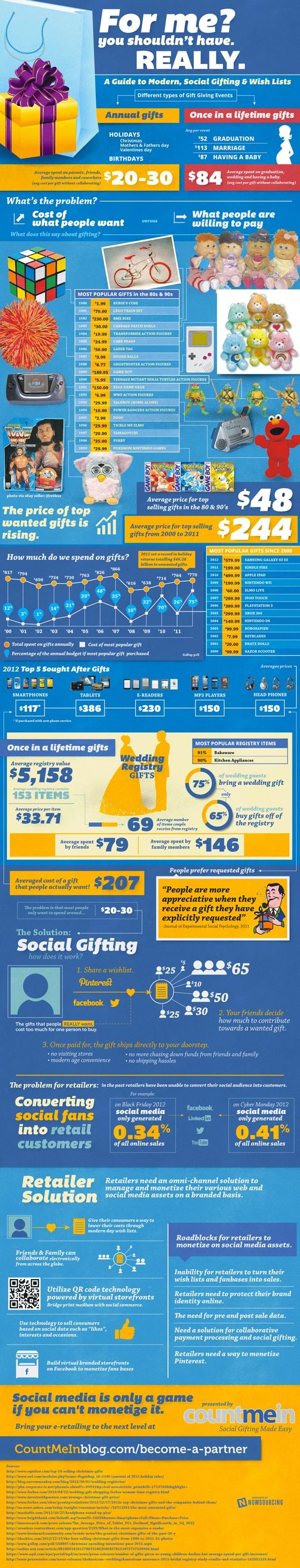 social-gifting-infographie-medias-sociaux
