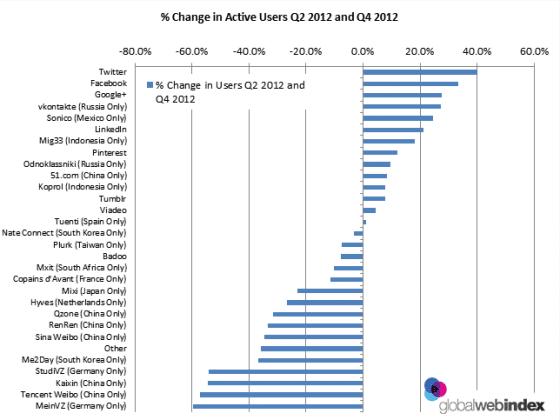 changement-utilisateurs-twitter-actifs-2012