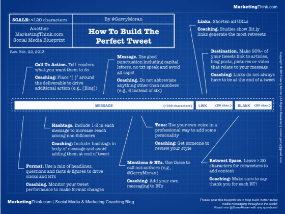 comment-ecrire-tweet-parfait-twitter-infographie