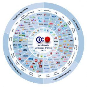 Les grandes tendances de l'Internet et des réseaux sociaux en Chine | Emarketinglicious