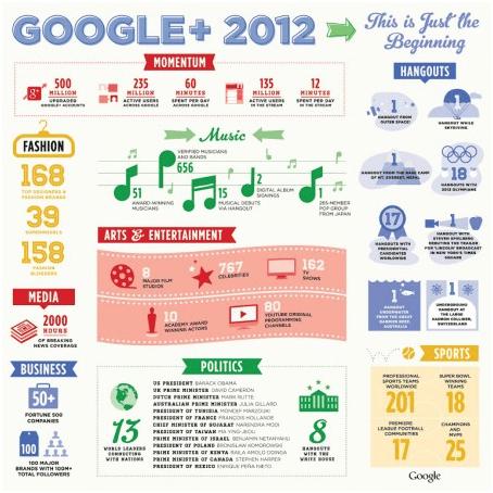 Google-plus-2012