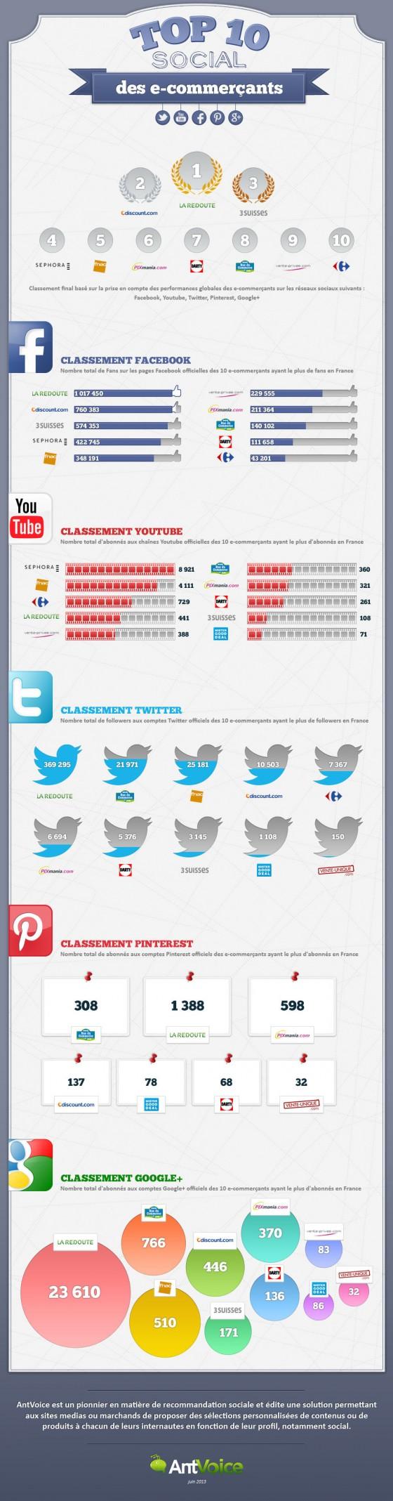 Infographie-Classement-Social-Commerce