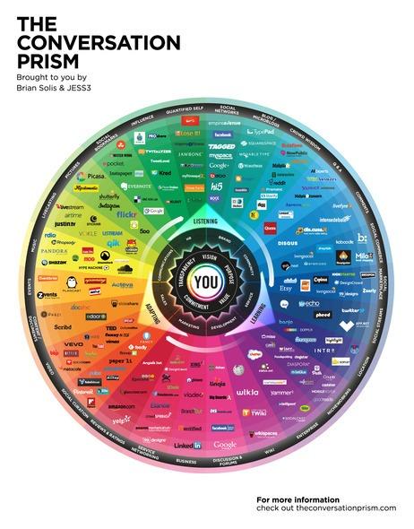conversation-prism-brian-solis-2013