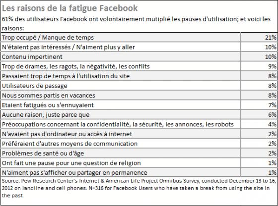 facebook-fatigue