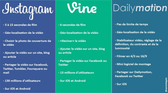 comparatif-instragram-vine-dailymotion