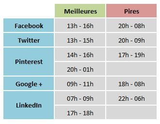heures-publication-facebook-twitter-pinterest-google-linkedin